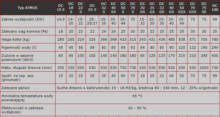 Tabela kotła Atmos